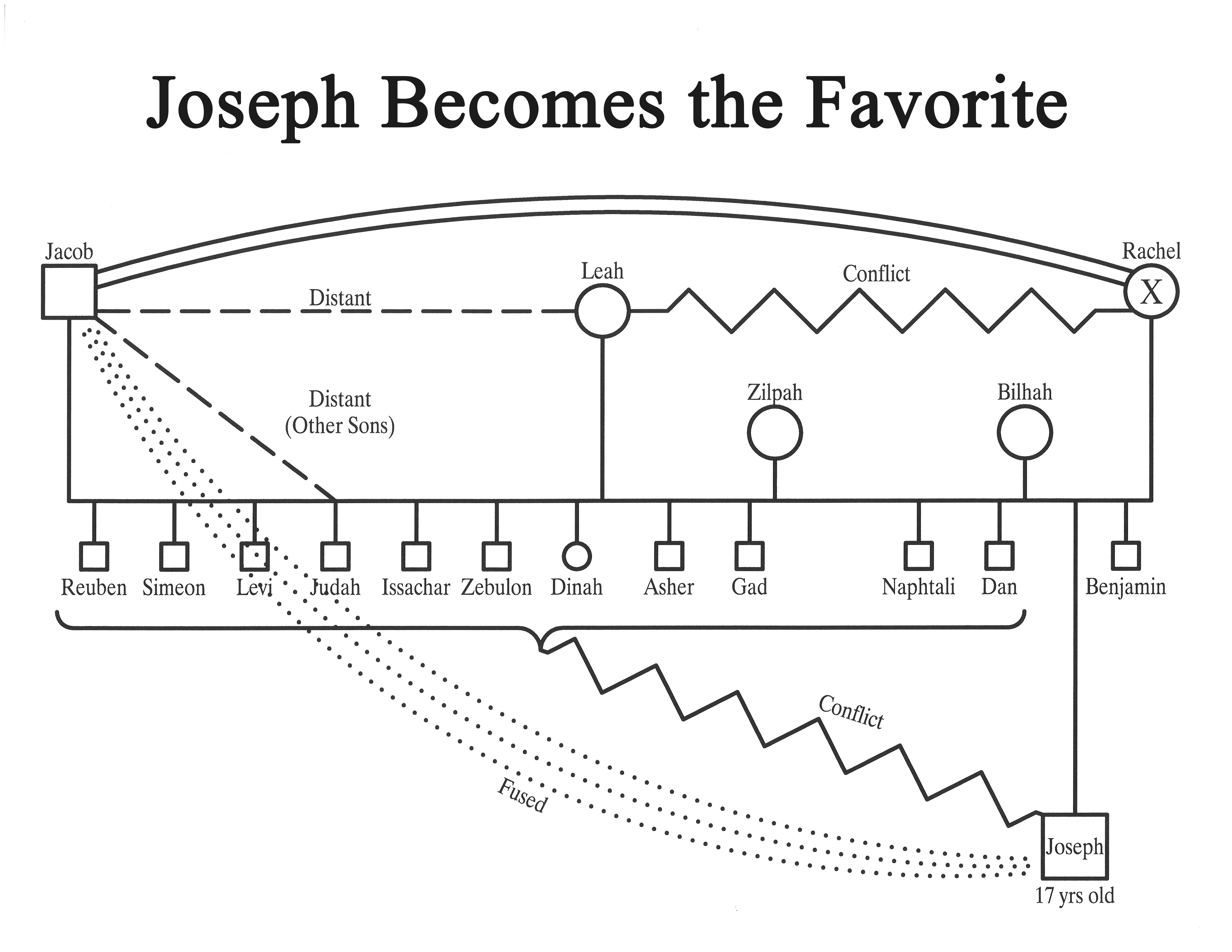 8 Joseph Becomes the Favorite
